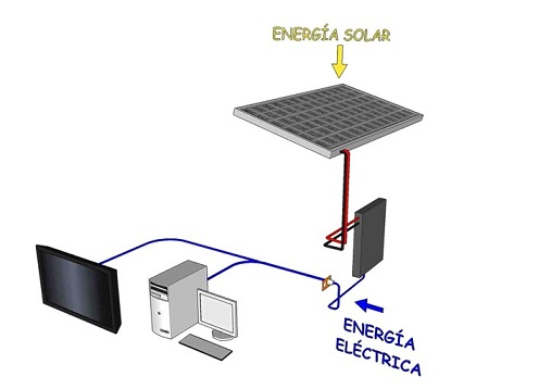 Sistemas solares conectados a la red ¿como funcionan?